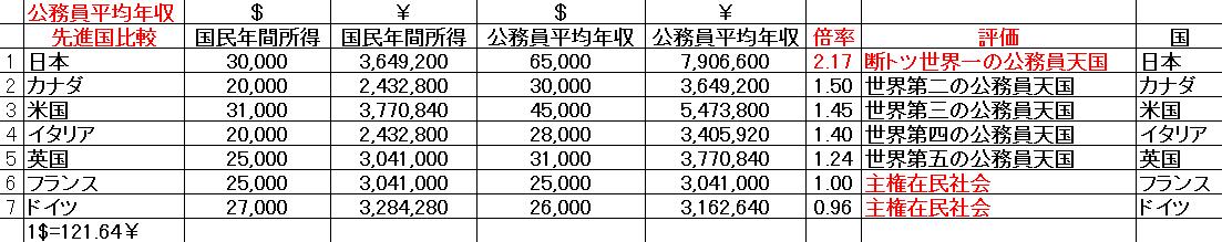 20150811公務員平均年収先進国比較