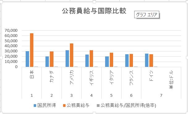 20150620公務員給与国際比較グラフ