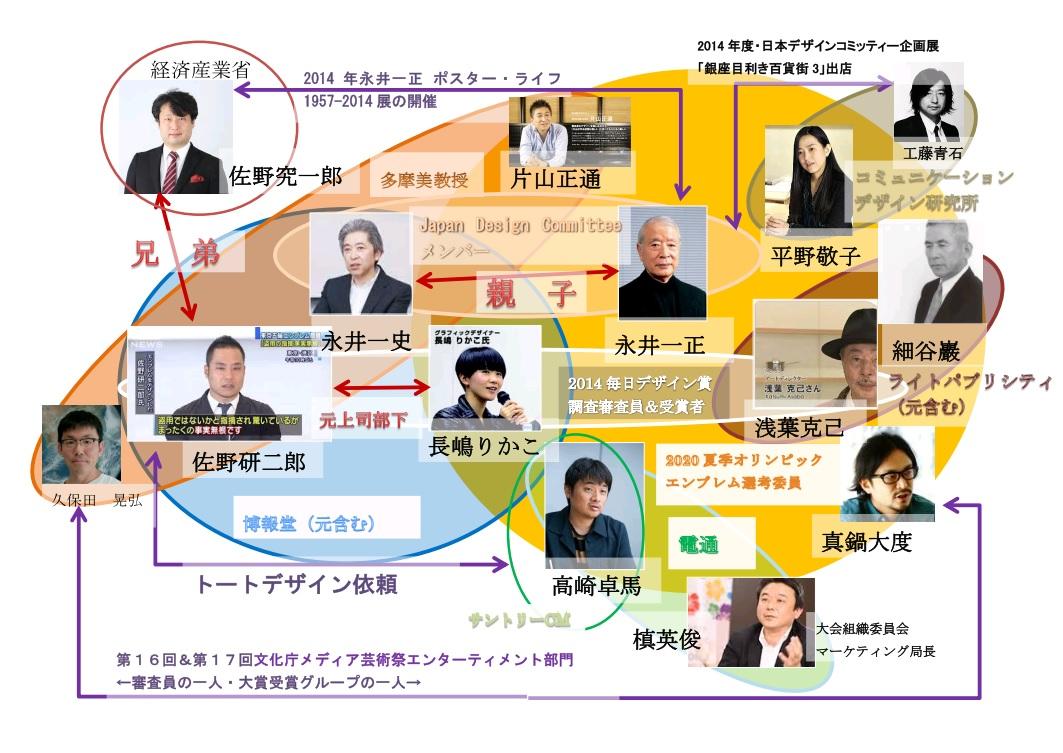 佐野研二郞 デザイン業界 3