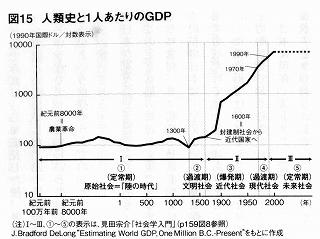 一人当たりのGDPの変化史