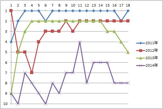 コンサU-18プレミア順位推移2011-2014