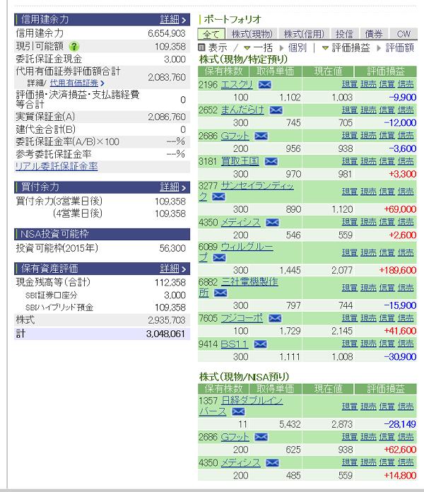 評価損益20150823