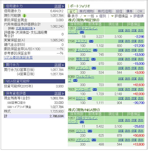 評価損益20150912