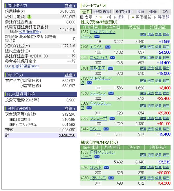 評価損益20150919