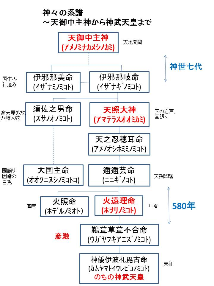 神々の系譜201508