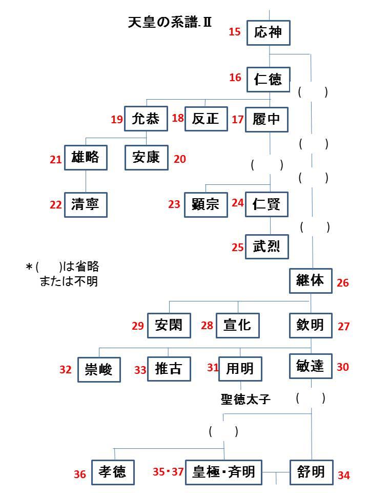 天皇系譜Ⅱ
