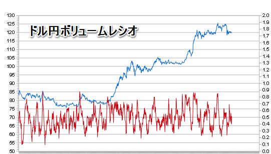 ドル円VR
