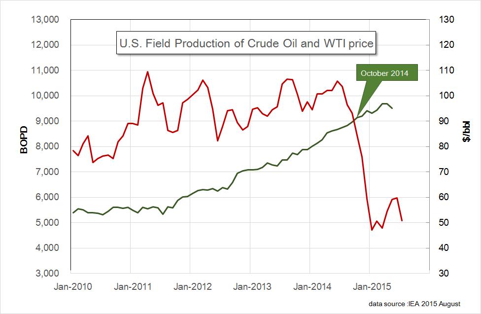 US Oil and WTI 201505