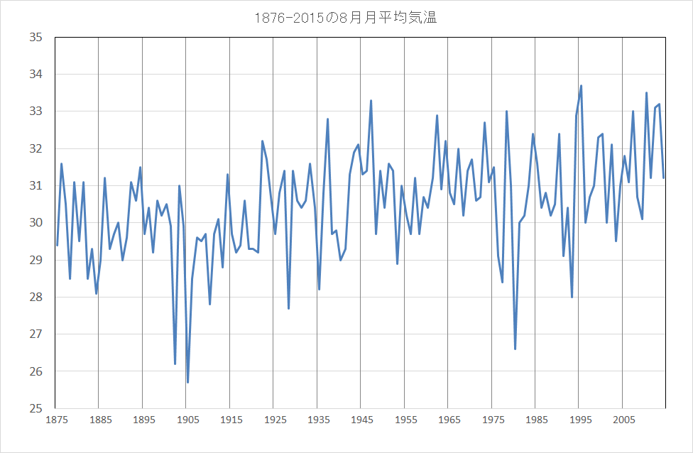8月平均気温