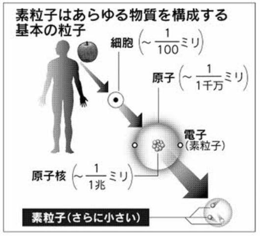 20151007素粒子サイズ