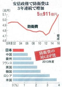 15.9.10朝日・借金1千兆円