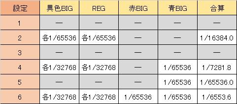 聖闘士星矢 女神聖戦 通常リプ同時当選出現率