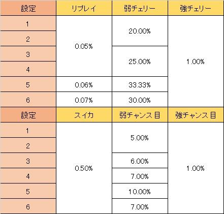 聖闘士星矢 ランク移行 低確→高確