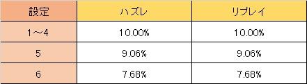 聖闘士星矢 ランク移行 高確→低確
