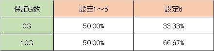 聖闘士星矢 高確保証G数 小役での移行後