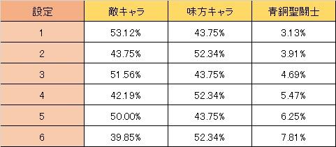 聖闘士星矢 REG中キャラ選択率
