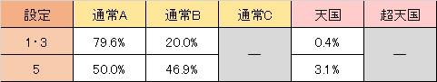 バイオハザード6 天井モード移行率 通常A