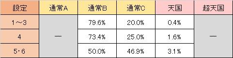 バイオハザード6 天井モード移行率 通常B