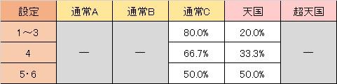 バイオハザード6 天井モード移行率 通常C