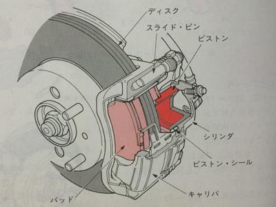 ブレーキの構造1