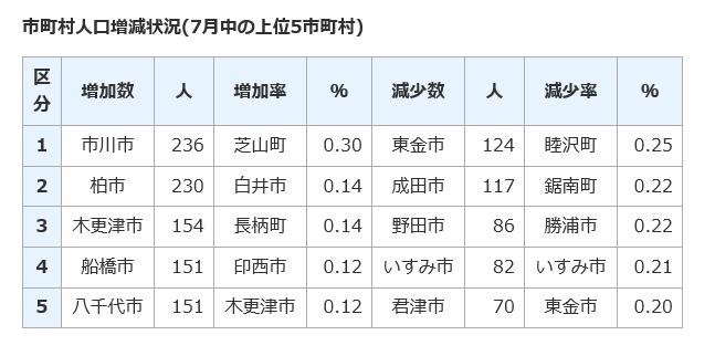 千葉県市町村人口増減状況