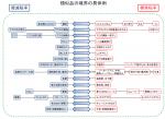 公明党の軽減税率案抜粋01