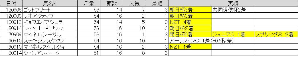 京成杯A01