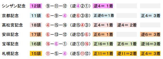 記念重賞3