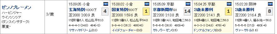 神戸新聞杯_01