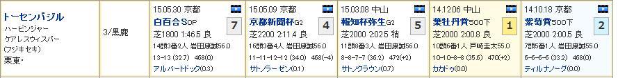 神戸新聞杯_02