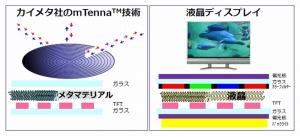 Kymeta_Sharp_Tennna-Anntena_image.jpg
