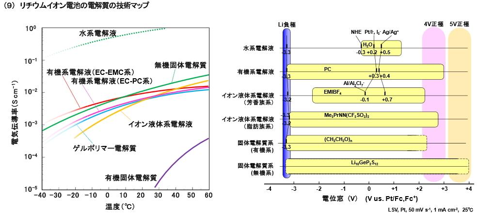 Li-ion_loadmap_NEDO_image.jpg