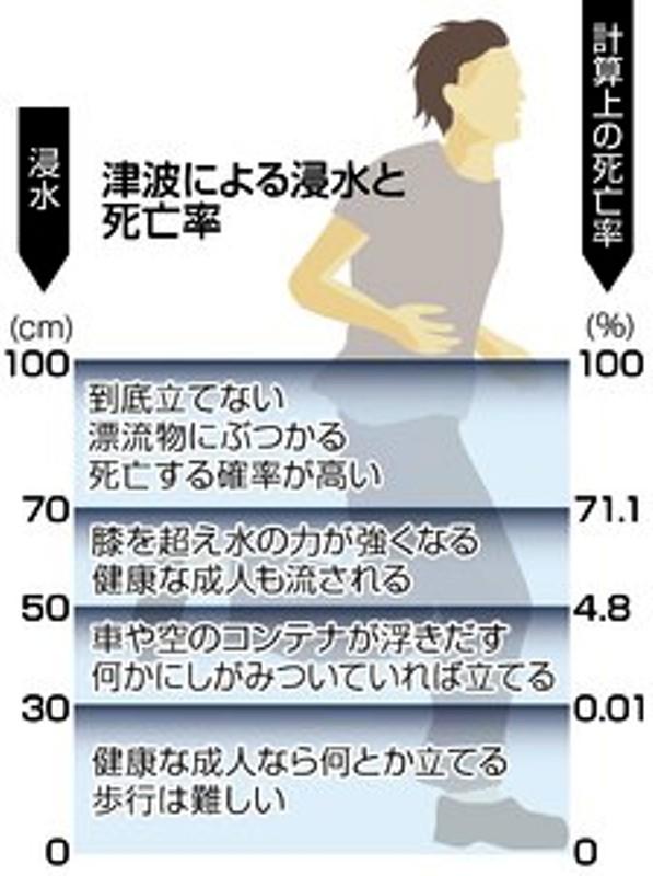 津波-浸水と死亡率