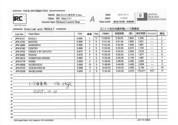 2015ミニトン全日本 3Rリザルト
