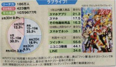 423億円