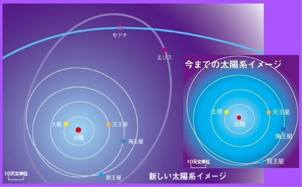 新しい太陽系のイメージ