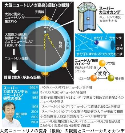 ニュートリノの観測