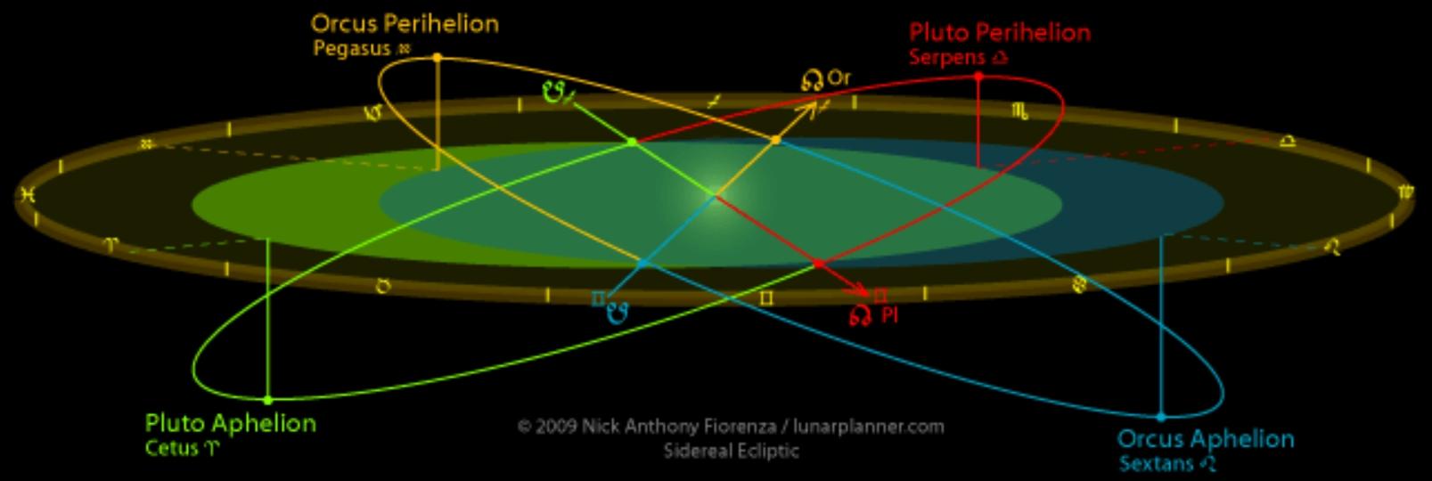 冥王星とオルクスの軌道