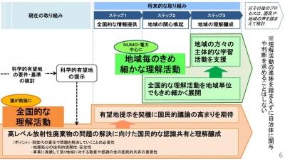 処分地選定に向けた方針(エネ庁資料)