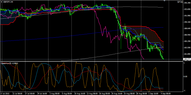GBPJPY20150905.png