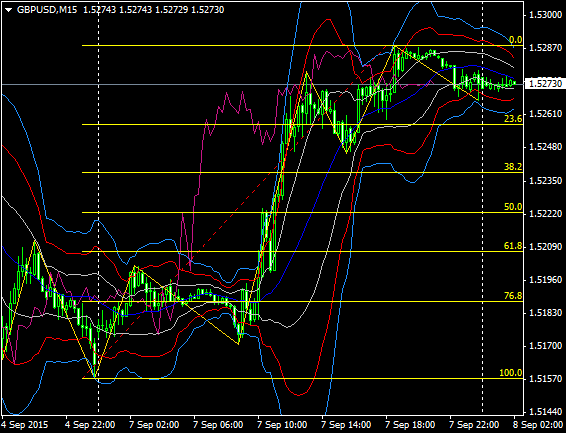 GBPUSD20150908m15.png