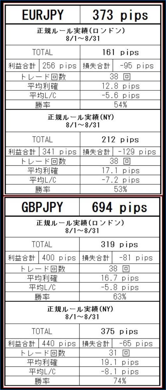 CD8月総成績