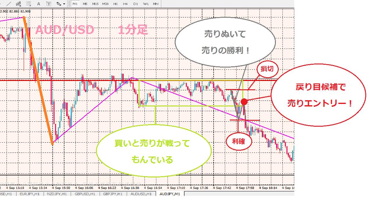 9-7★1分足-min