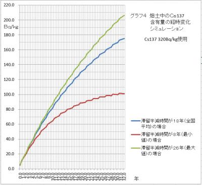 320Bqグラフ4