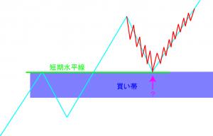 20151014-短期足の動き