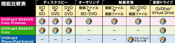 DVDFab3 BD&DVD コピープレミアム22957.jpg