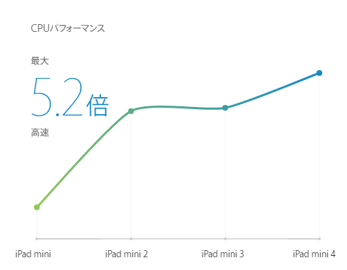 ipad mini4を買ってみたレビューec_003.jpg