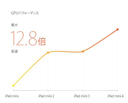 ipad mini4を買ってみたレビュー04.jpg
