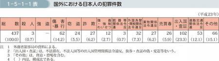 2011日本人 海外犯罪者数