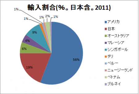 TPP参加国 輸入割合
